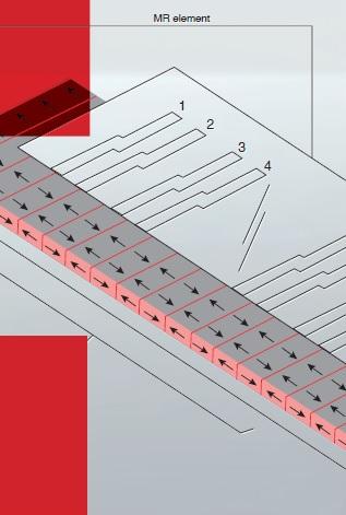 Principio de Detección Magnética MR Sensor