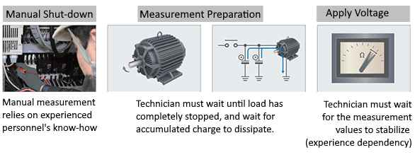 Manual insulation resistance measurement.