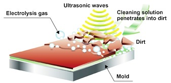 JUST ULTRASONIC IS NOT ENOUGH!